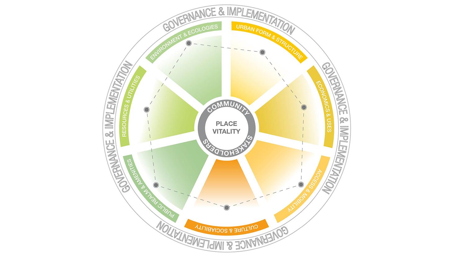 rsz-01-place-vitality-criteria