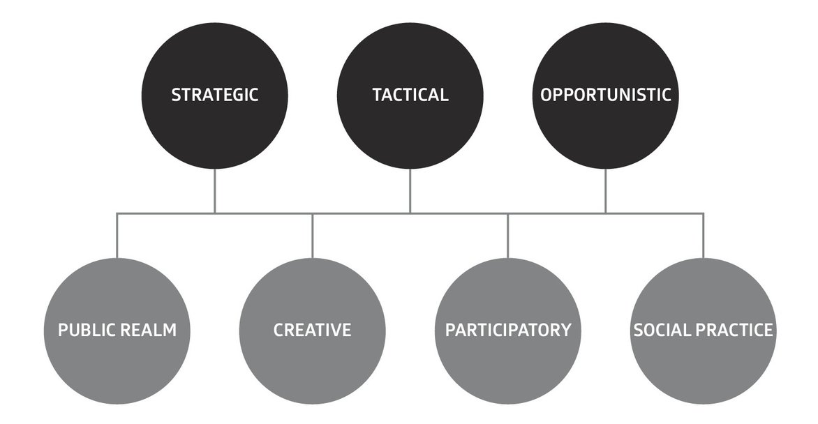 Placemaking Typology (Courage, 2014). Artwork: Richard Wolfstrome